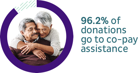 92 percent of donations go to co-pay assistance